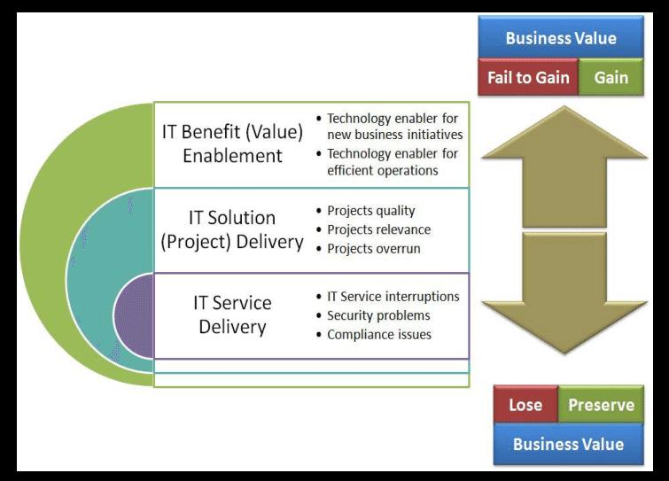 Standart dan Framework Manajemen Teknologi Informasi