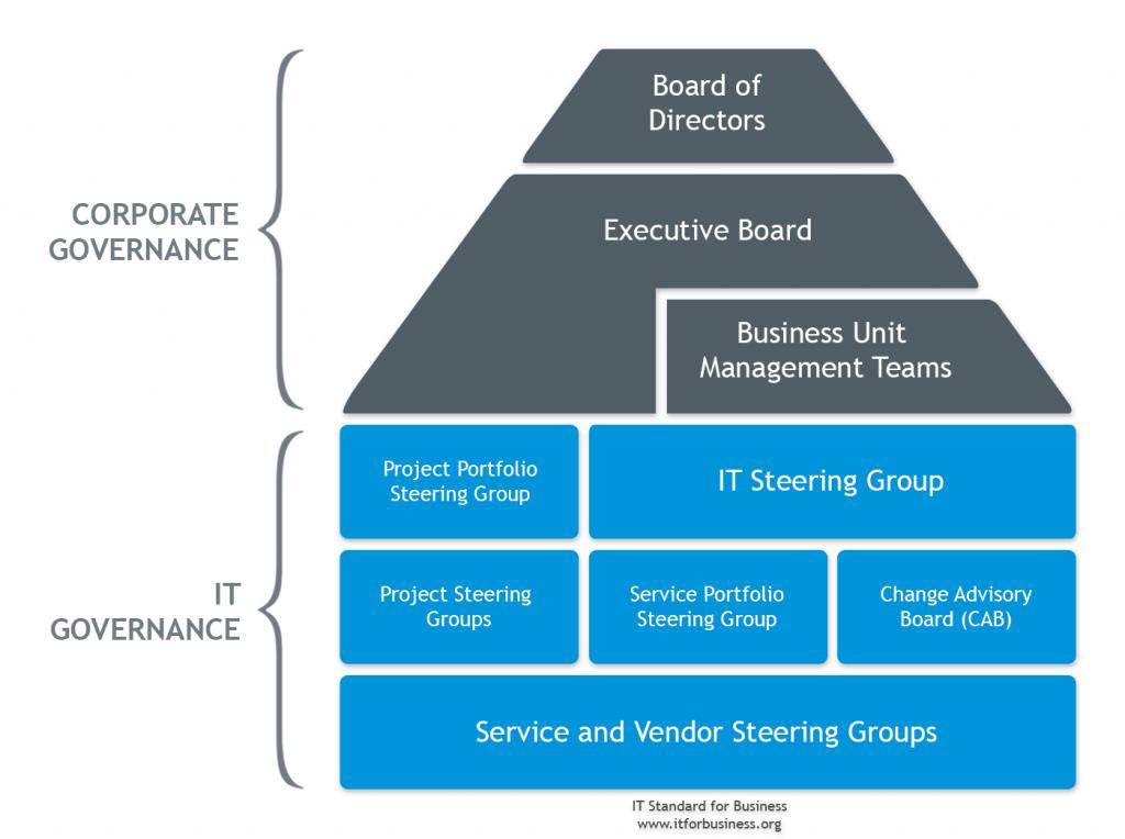 Tata Kelola TI atau IT Governance